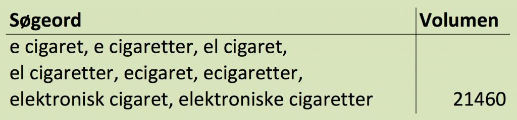 Søgeord om e-cigaretter samlet
