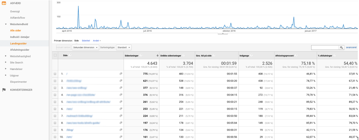 Adfærd i Google Analytics