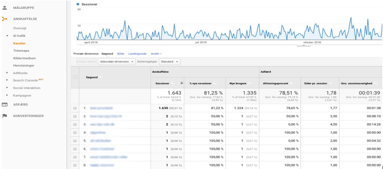 Kanaler i Google Analytics
