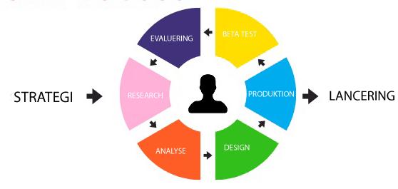 UX diagram