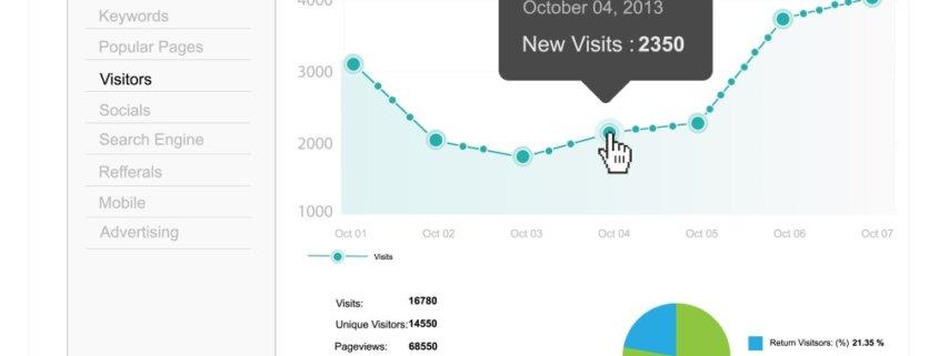 Analytics graf